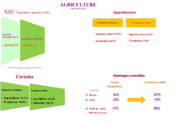 Indicateurs économiques de la Région Casablanca Settat