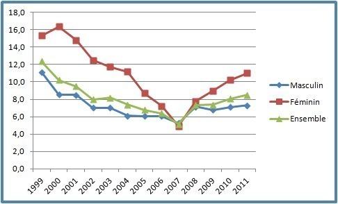Taux de chômage à la région Doukala-Abda 1999-2011
