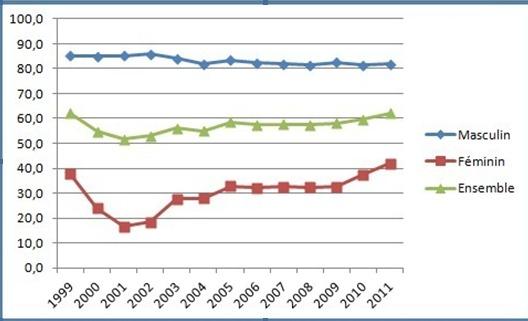 Taux d'activité à la région Doukala-Abda 1999-2011