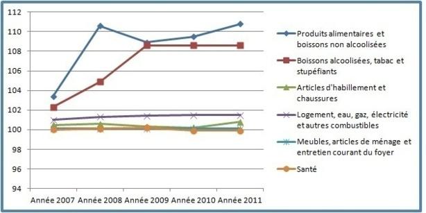 Indice des prix à la consommation (IPC) de la ville de Safi 2007-2011