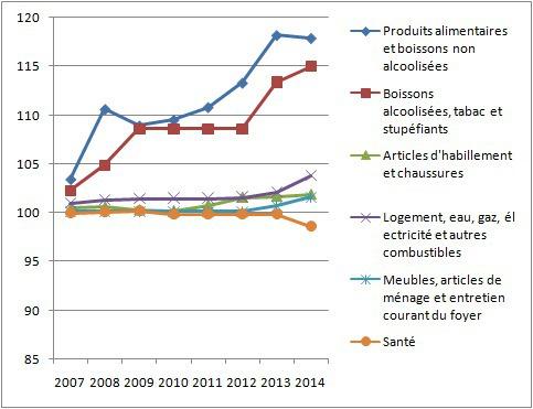 Indice des prix à la consommation (IPC) de la ville de Safi 2007-2014