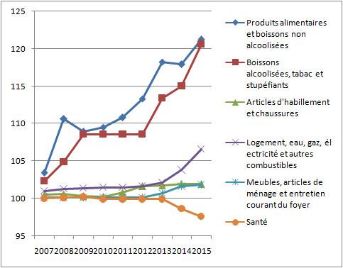Indice des prix à la consommation (IPC) de la ville de Safi 2007-2015