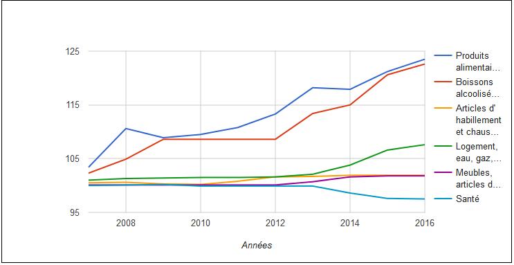 Indice des prix à la consommation (IPC) de la ville de Safi 2007-2016