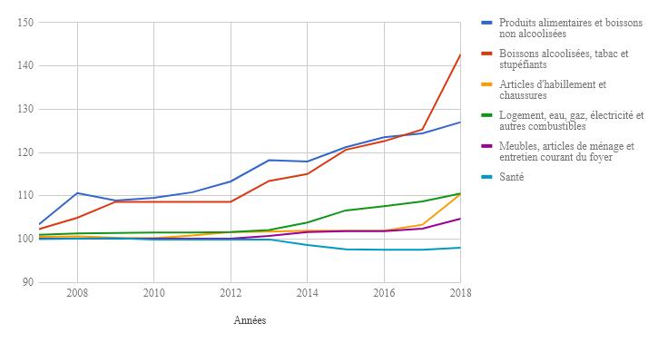 Indice des prix à la consommation (IPC) de la ville de Safi 2008-2018