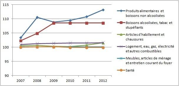 Indice des prix à la consommation (IPC) de la ville de Safi 2007-2012