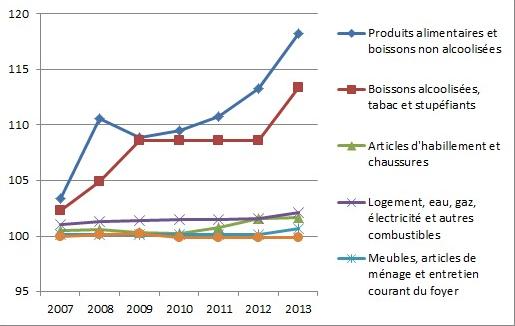 Indice des prix à la consommation (IPC) de la ville de Safi 2007-2013