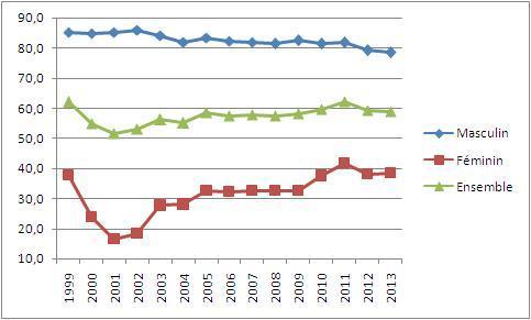 Taux d'activité à la région Doukala-Abda 1999-2013