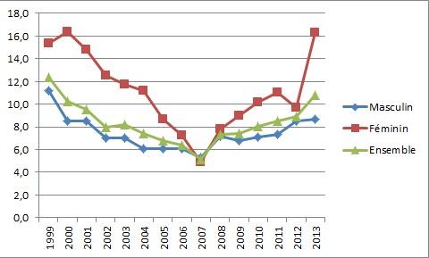 Taux de chômage à la région Doukala-Abda 1999-2013