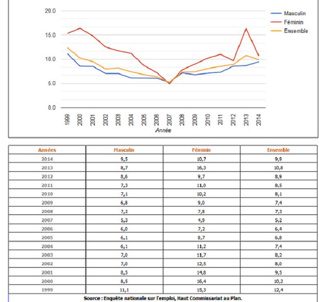Taux de chômage à la région Doukala-Abda 1999-2014