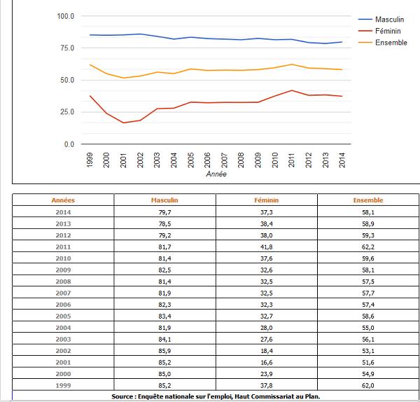 Taux d'activité à la région Doukala-Abda 1999-2014