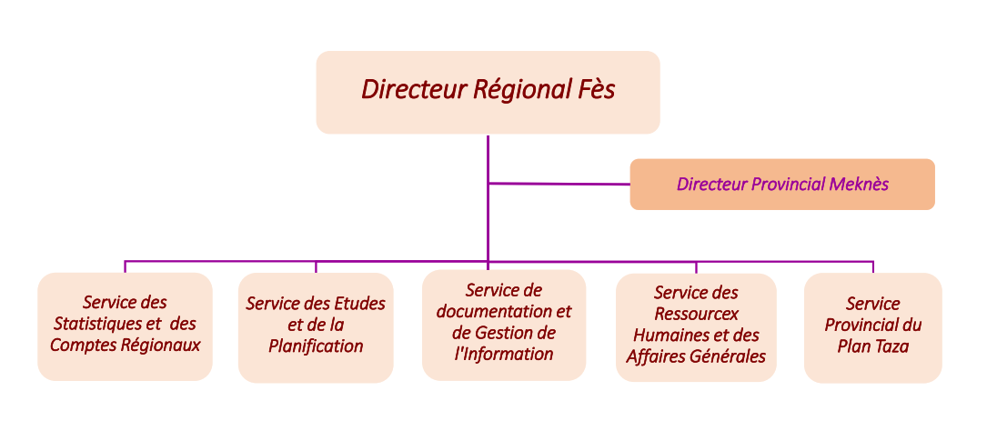 Les attributions de la Direction Régionale de Fès-Meknès
