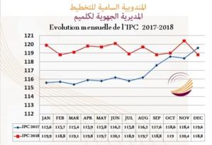 INDICE DES PRIX À LA CONSOMMATION DANS LA VILLE DE GUELMIM MOIS DÉCEMBRE  2018