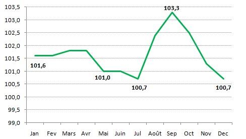 Evolution de l'Indice des Prix à la Consommation de la ville de kénitra entre 2018 et 2021