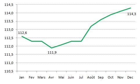 Indice des prix à la consommation de la Ville de Kénitra