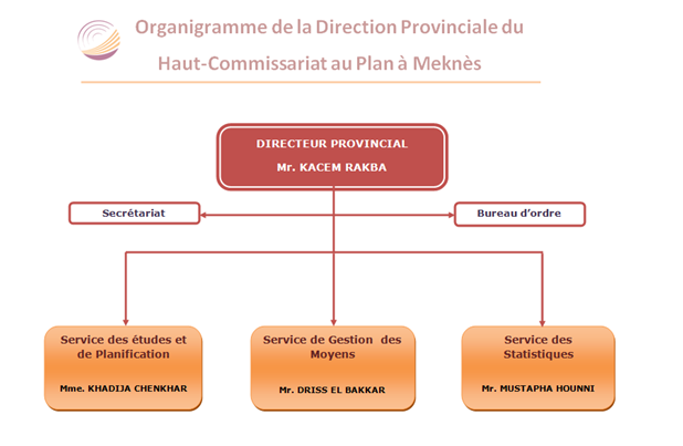 Attributions et Organisation de la Direction Provinciale