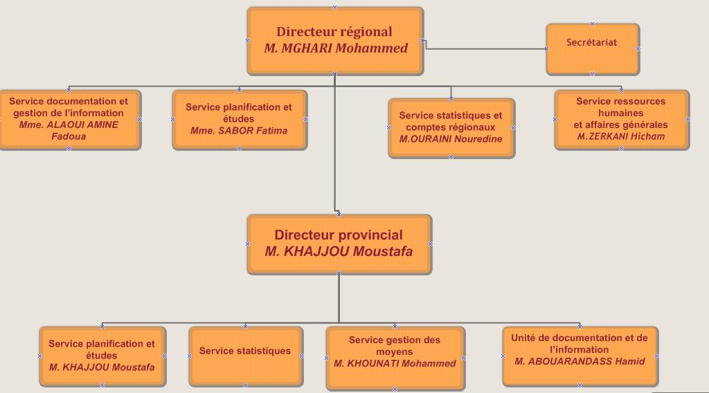 Présentation de la Direction Régionale de Rabat-Salé-Kénitra